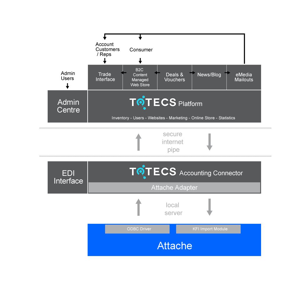 http://totecs.gosquizz.com/libraries/images/integration-diagrams/TOTECS-Model-Attache.png