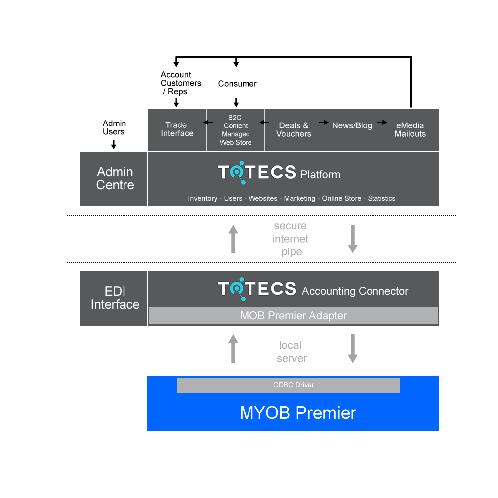 http://totecs.gosquizz.com/libraries/images/integration-diagrams/TOTECS-Model-MYOBPremier.png