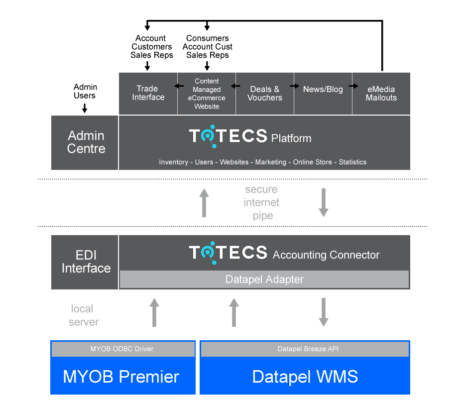 Datapel / MYOB Premier integration